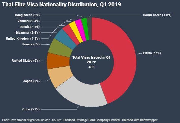 连锁反应!2019年泰国精英签证申请人数将创纪录!